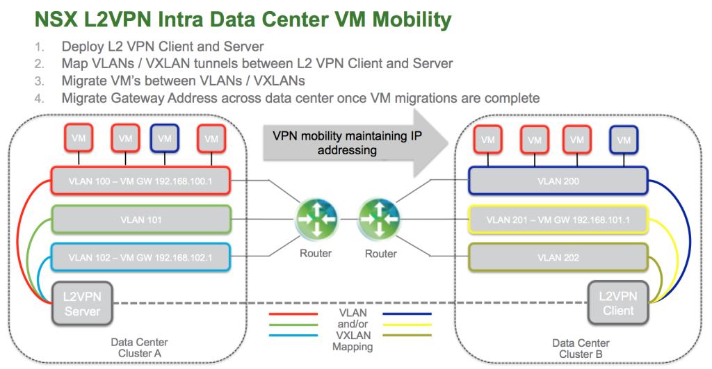 L2VPN VM Mobility